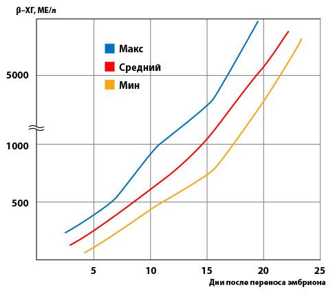 ХГЧ и синдром гиперстимуляции